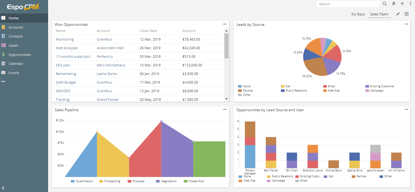 Revenue Charts in CRM